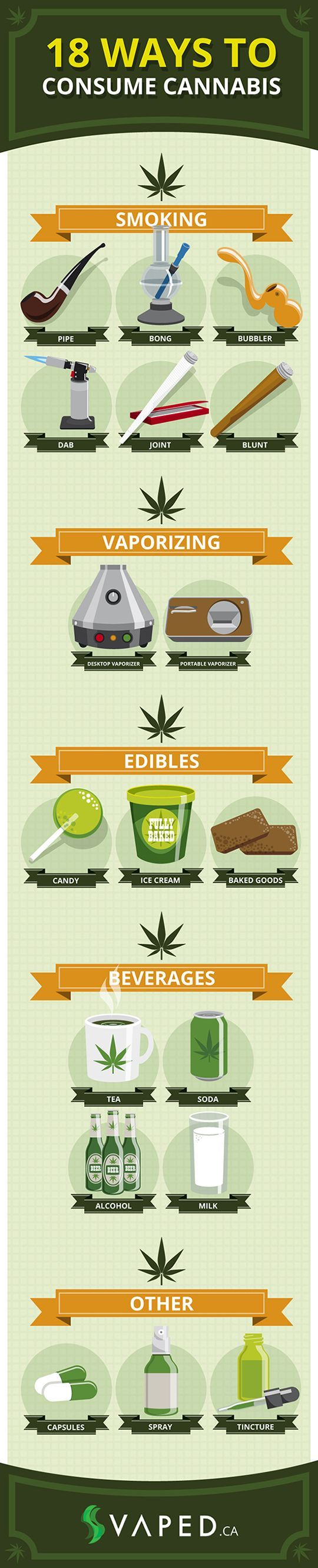 ways to consume cannabis
